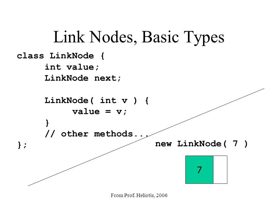 Class Exercise/Discussion What would a linked list's responsibilities be.