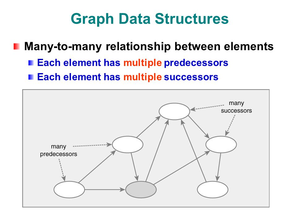 Graph Data Structures Many-to-many relationship between elements Each element has multiple predecessors Each element has multiple successors