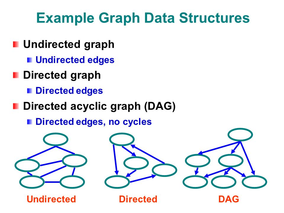 Example Graph Data Structures Undirected graph Undirected edges Directed graph Directed edges Directed acyclic graph (DAG) Directed edges, no cycles UndirectedDirectedDAG