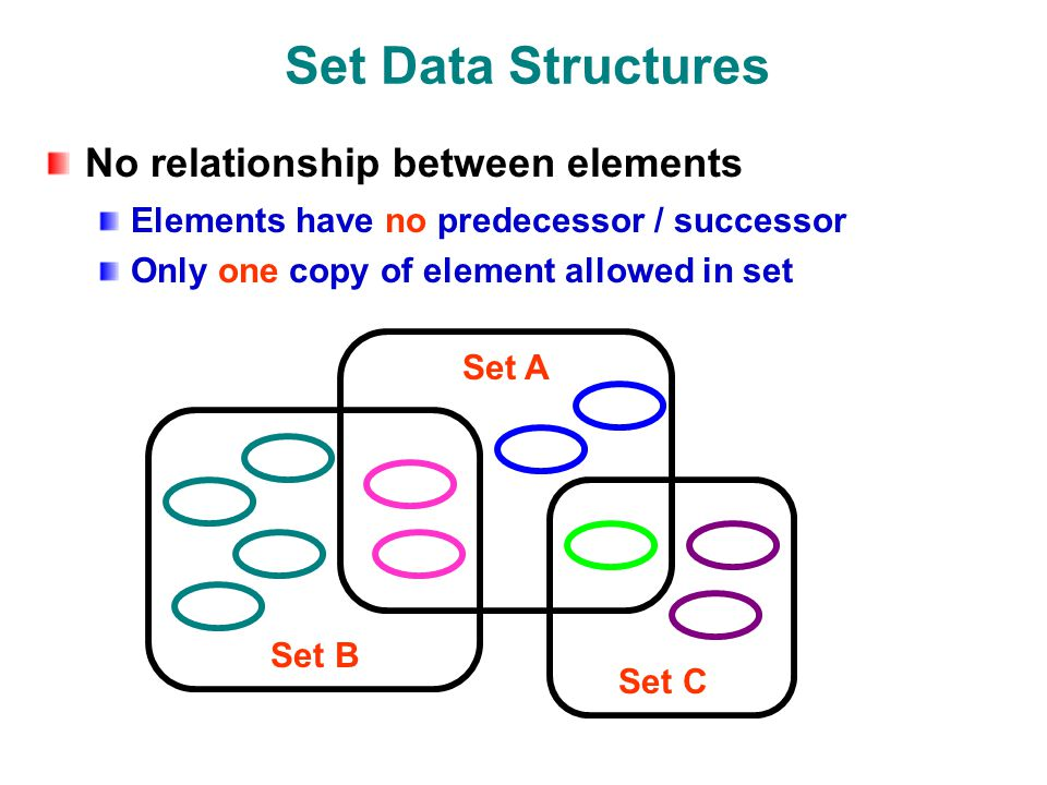 Set Data Structures No relationship between elements Elements have no predecessor / successor Only one copy of element allowed in set Set B Set C Set A