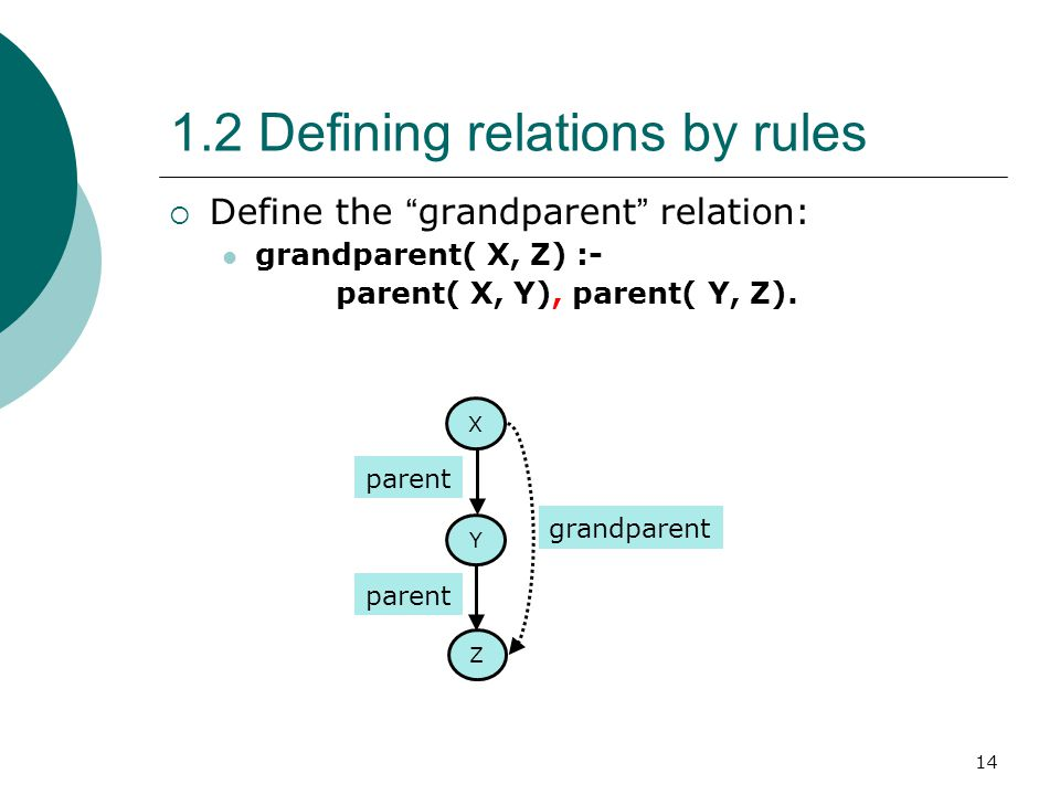 "14 1.2 Defining relations by rules  Define the "" grandparent "" relation: grandparent( X, Z) :- parent( X, Y), parent( Y, Z). Z parent X Y grandparent"