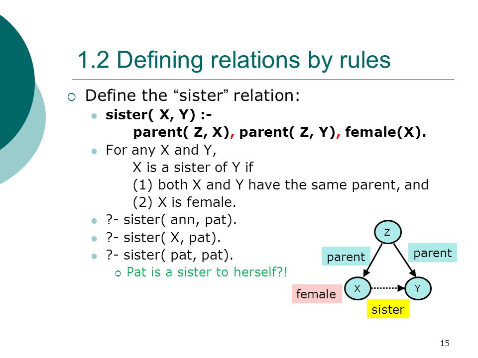 "15 1.2 Defining relations by rules  Define the "" sister "" relation: sister( X, Y) :- parent( Z, X), parent( Z, Y), female(X). For any X and Y, X is a"