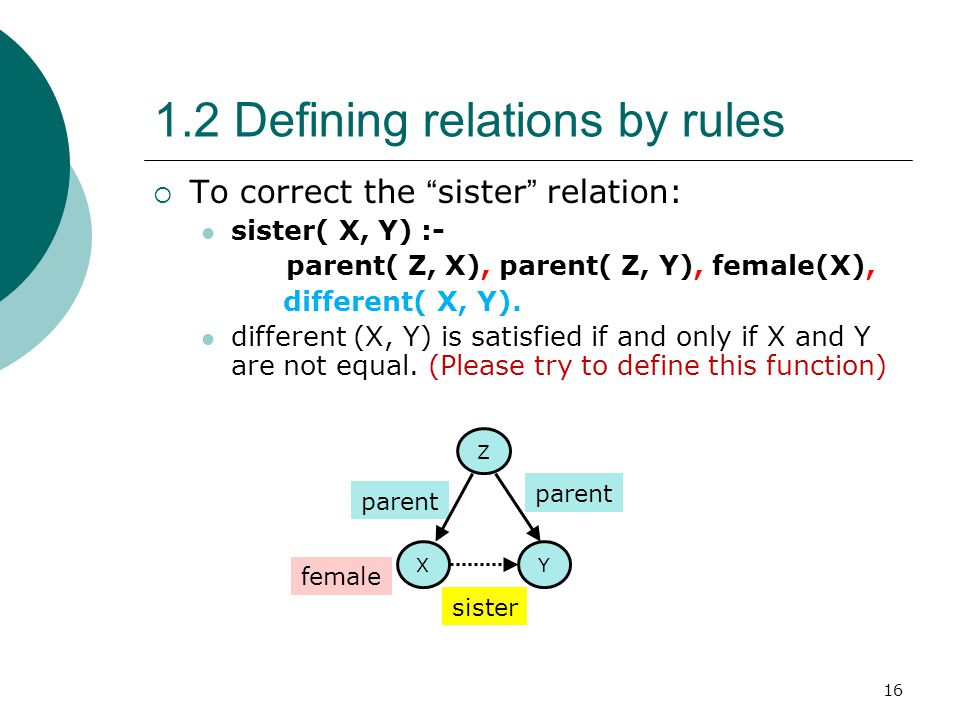 "16 1.2 Defining relations by rules  To correct the "" sister "" relation: sister( X, Y) :- parent( Z, X), parent( Z, Y), female(X), different( X, Y). d"