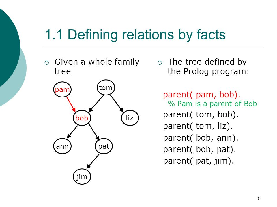 6 1.1 Defining relations by facts  Given a whole family tree  The tree defined by the Prolog program: parent( pam, bob). % Pam is a parent of Bob pa