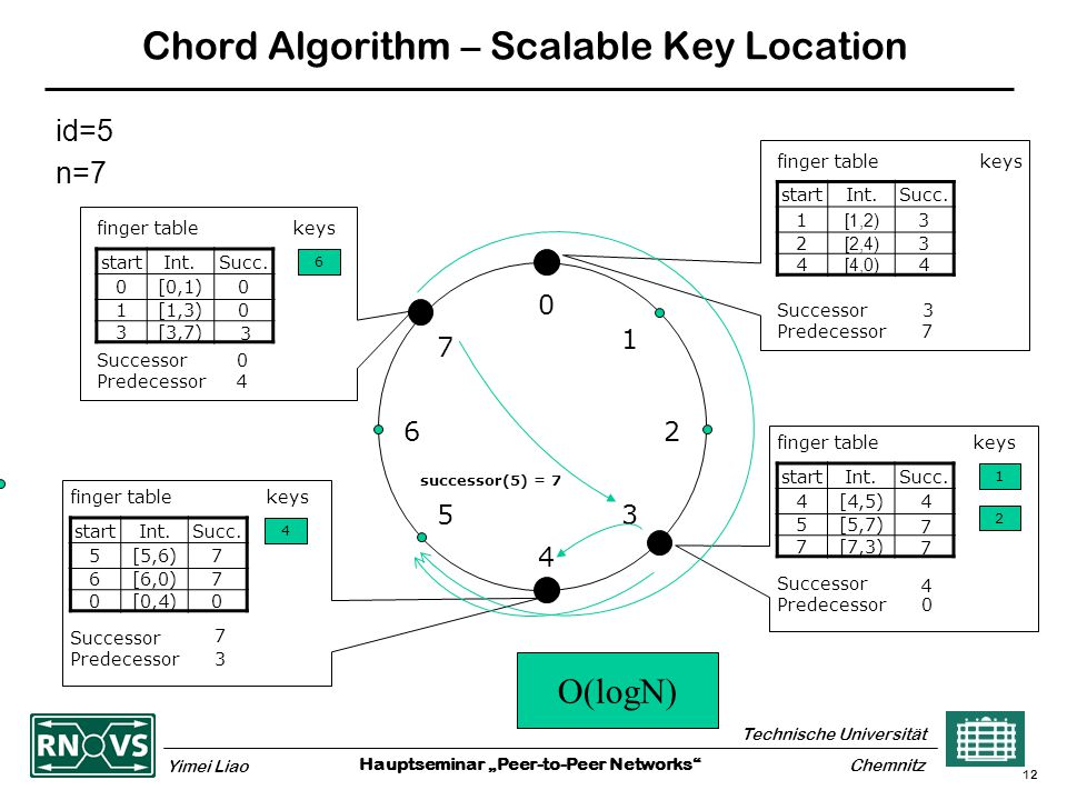 "Hauptseminar ""Peer-to-Peer Networks Technische Universität Yimei Liao Chemnitz 12 Chord Algorithm – Scalable Key Location id=5 n=7 0 4 26 5 1 3 7 finger table keys startInt.Succ."