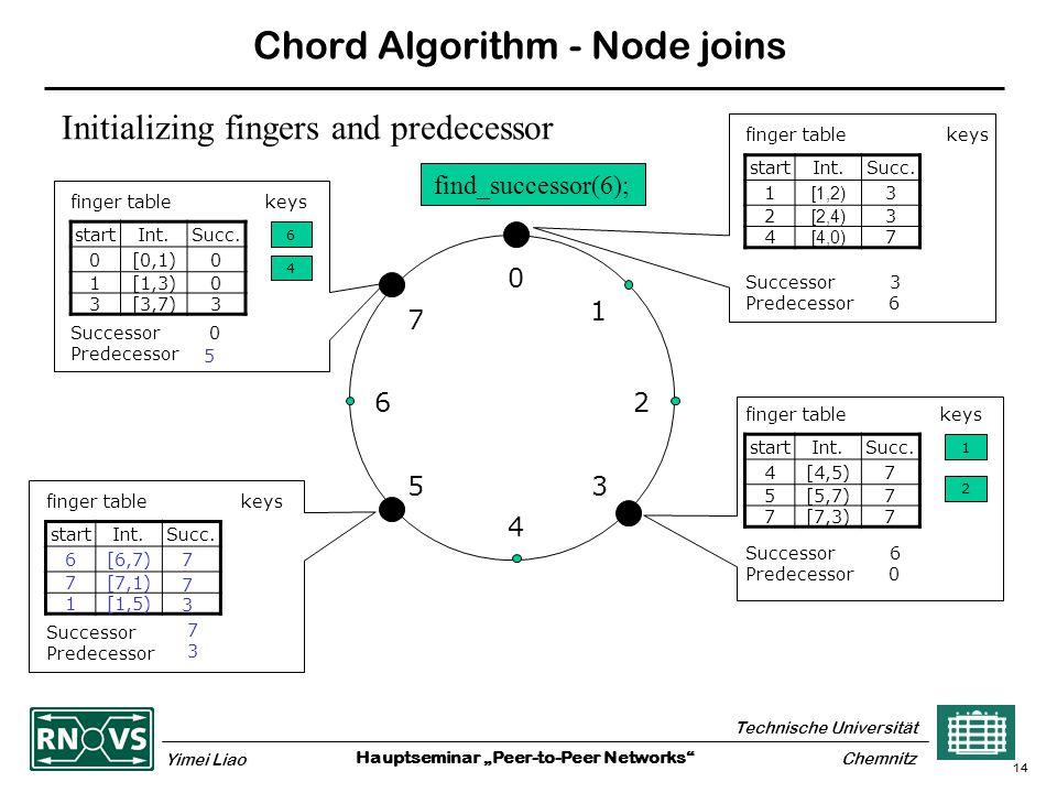 "Hauptseminar ""Peer-to-Peer Networks Technische Universität Yimei Liao Chemnitz 14 Chord Algorithm - Node joins 0 4 26 5 1 3 7 finger table keys startInt.Succ."