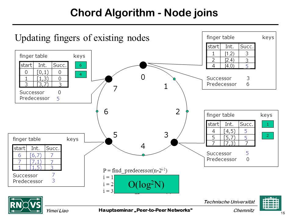 "Hauptseminar ""Peer-to-Peer Networks Technische Universität Yimei Liao Chemnitz 15 Chord Algorithm - Node joins 0 4 26 5 1 3 7 finger table keys startInt.Succ."