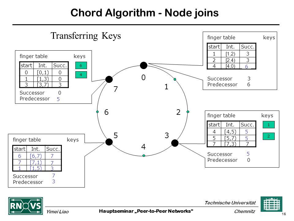 "Hauptseminar ""Peer-to-Peer Networks Technische Universität Yimei Liao Chemnitz 16 Chord Algorithm - Node joins 0 4 26 5 1 3 7 finger table keys startInt.Succ."