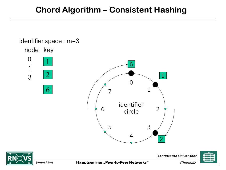 "Hauptseminar ""Peer-to-Peer Networks Technische Universität Yimei Liao Chemnitz 7 Chord Algorithm – Consistent Hashing identifier space : m=3 node key 0 1 3 1 2 6 6 1 2 0 4 26 5 1 3 7 identifier circle"