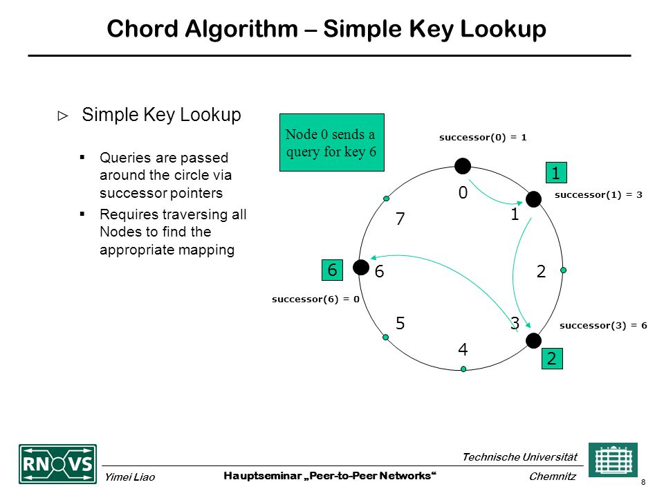 """Hauptseminar """"Peer-to-Peer Networks Technische Universität Yimei Liao Chemnitz 8 Chord Algorithm – Simple Key Lookup  Simple Key Lookup 1 2 6 0 4 26 5 1 3 7  Queries are passed around the circle via successor pointers  Requires traversing all Nodes to find the appropriate mapping successor(1) = 3 successor(3) = 6 successor(6) = 0 successor(0) = 1 Node 0 sends a query for key 6"""
