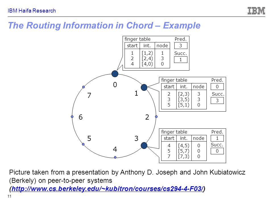 IBM Haifa Research 11 The Routing Information in Chord – Example 0 4 26 5 1 3 7 124124 [1,2) [2,4) [4,0) 130130 finger table startint.node Pred.