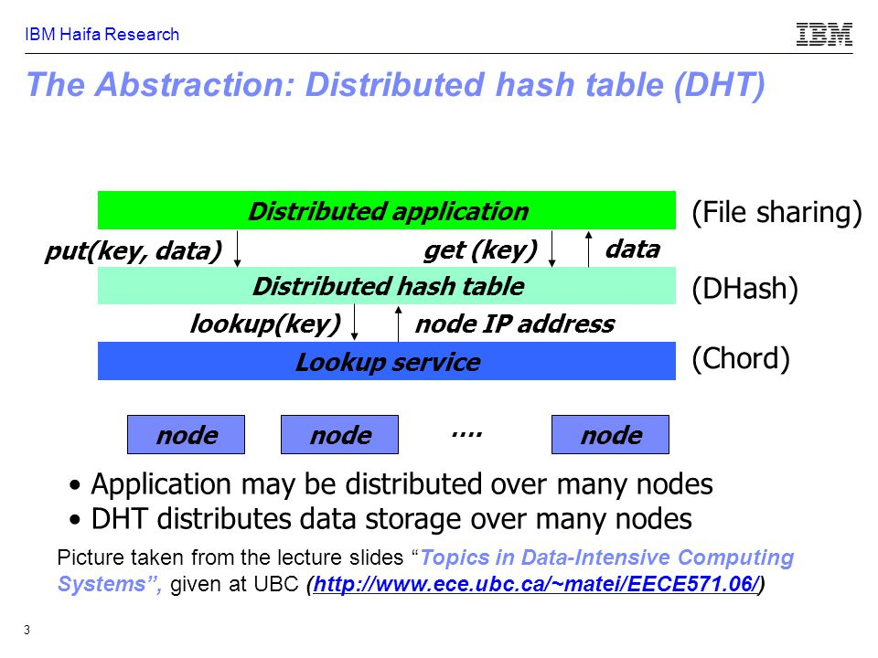 IBM Haifa Research 14 Routing in Chord – Pseudo Code // ask node n to find the successor of id n.find_successor(id) n' = find_predecessor(id); return n'.successor; // search the local table for the closest predecessor of id n.closest_preceding_node(id) for i = m downto 1 if (finger[i].node  (n, id)) return finger[i].node; return n;