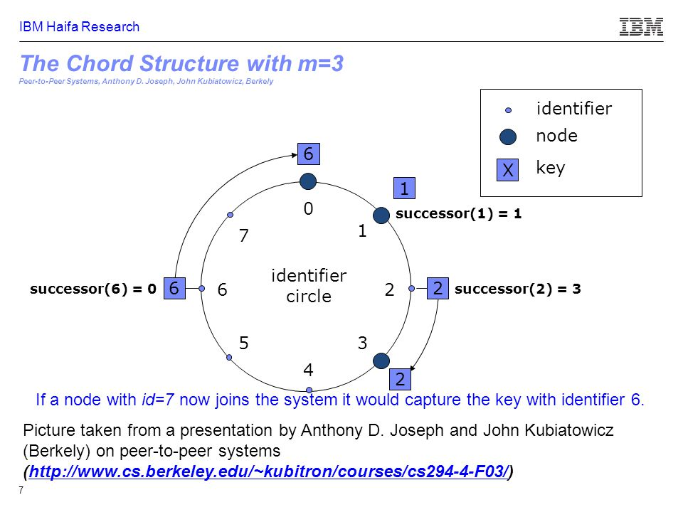 IBM Haifa Research 8 The Fundamental Properties of Consistent Hashing  For any set of N nodes and K keys, with high probability: –Each machine is responsible for at most (1+ε)K/N keys –When an (N+1) st machine joins or leaves the network, O(K/N) keys are moved (and only to or from the joining or leaving machine)  In practice a good hash function such as SHA1 should be sufficient to achieve the above  To achieve small ε, each physical node actually needs to run log N 'virtual' nodes each with independent identifier over the ring.