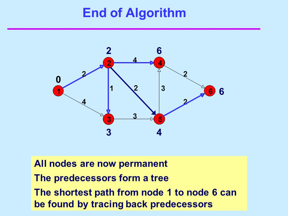End of Algorithm 1 2 2 4 2 1 3 4 2 3 2 0 3 2 3 6 4 5 6 4 6 All nodes are now permanent The predecessors form a tree The shortest path from node 1 to n