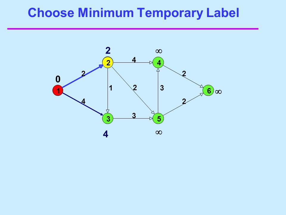 Update Step 1 2 3 4 5 6 2 4 2 1 3 4 2 3 2 2 4 6 4 3 0    The predecessor of node 3 is now node 2