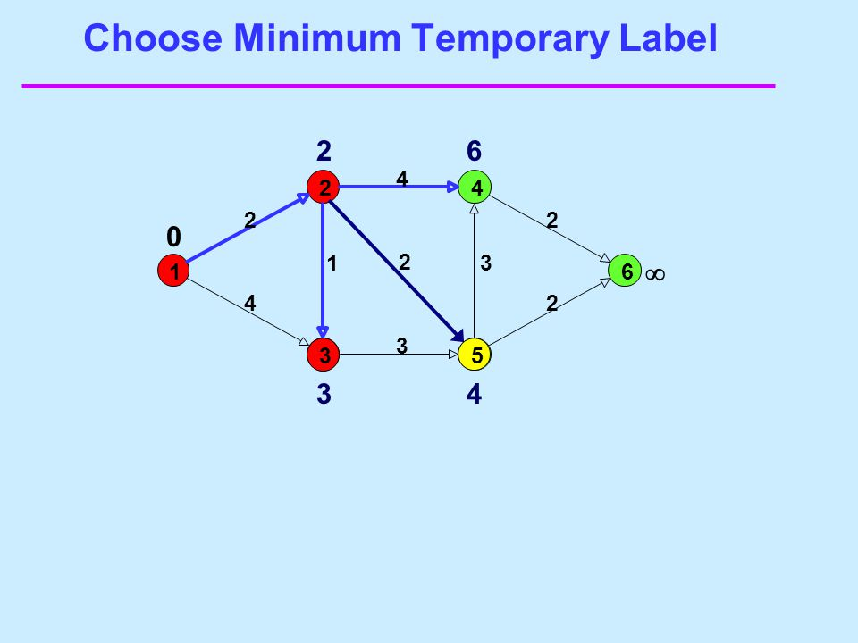 Choose Minimum Temporary Label 1 24 6 2 4 2 1 3 4 2 3 2 0 3 2 3 6 4  5