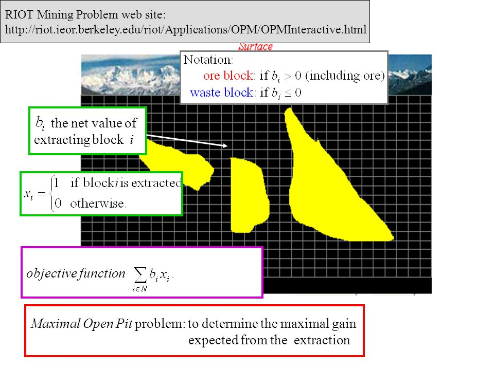 RIOT Mining Problem web site: http://riot.ieor.berkeley.edu/riot/Applications/OPM/OPMInteractive.html Maximal Open Pit problem: to determine the maxim