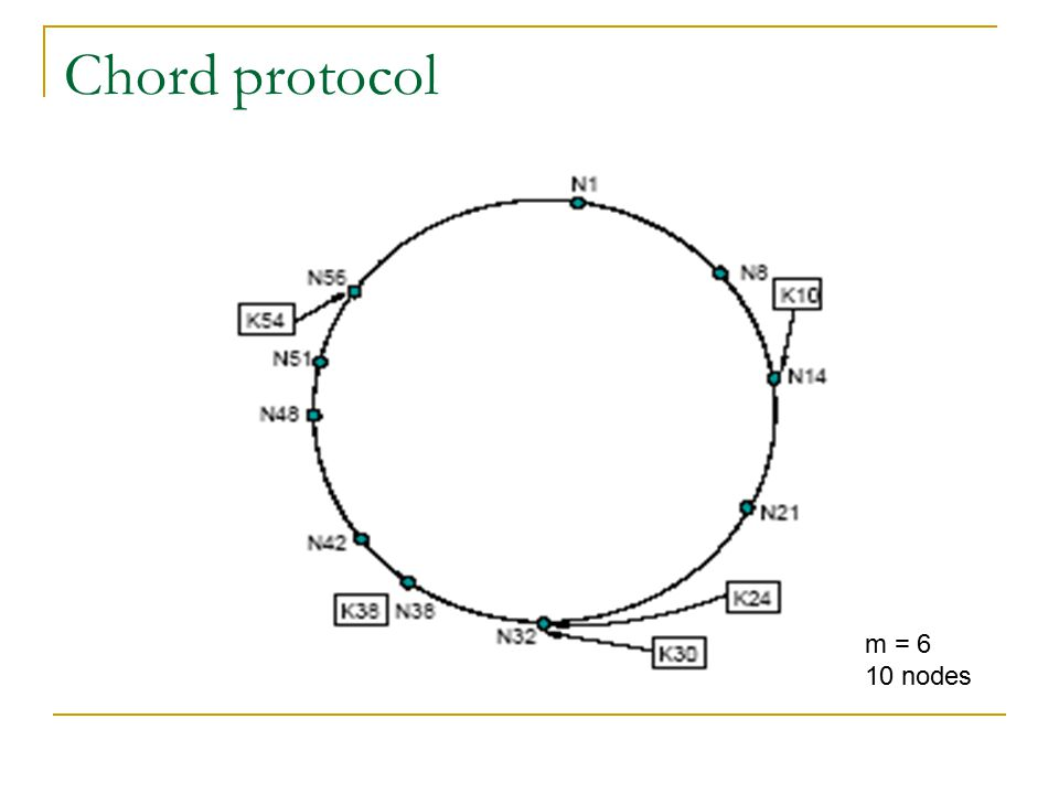 Chord protocol m = 6 10 nodes