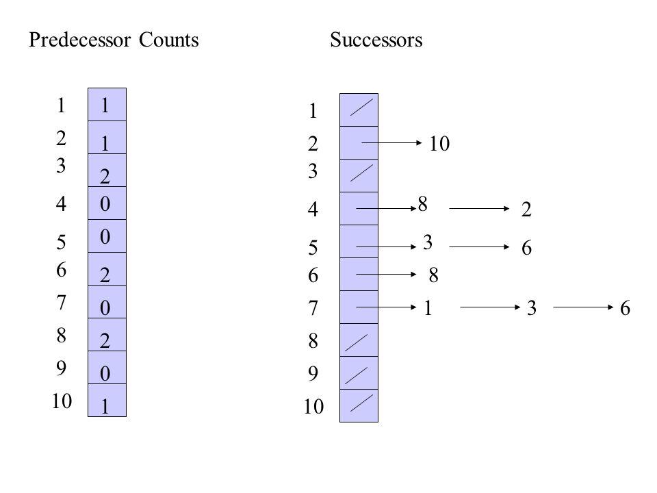 Predecessor CountsSuccessors 1 2 3 4 5 6 7 8 9 10 1 2 3 4 5 6 7 8 9 1 1 1 2 2 2 0 0 0 0 8 2 3 6 8 136