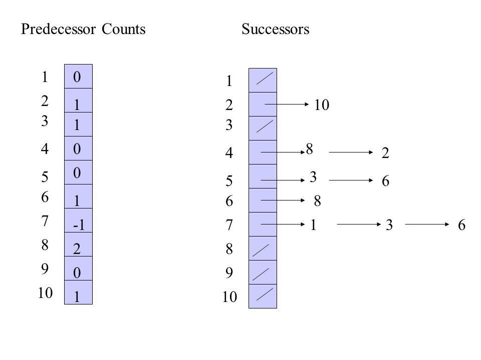 1 2 3 4 5 6 7 8 9 10 1 2 3 4 5 6 7 8 9 0 1 1 1 1 2 0 0 0 10 8 2 3 6 8 Predecessor CountsSuccessors 136