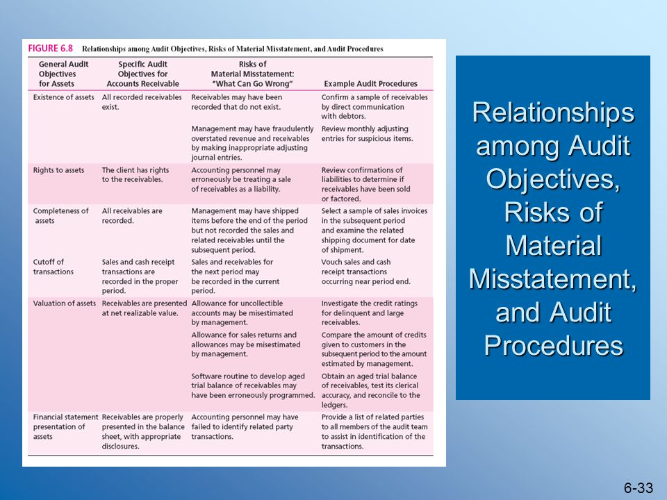 6-33 Relationships among Audit Objectives, Risks of Material Misstatement, and Audit Procedures