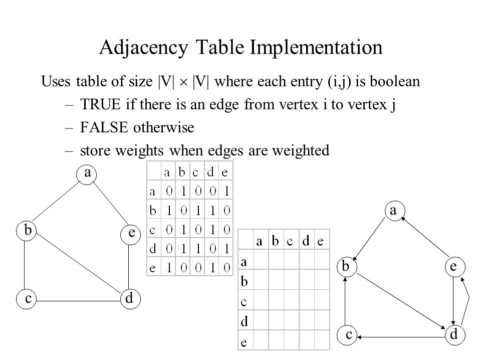 Adjacency Table Implementation Uses table of size |V|  |V| where each entry (i,j) is boolean –TRUE if there is an edge from vertex i to vertex j –FALSE otherwise –store weights when edges are weighted a b e cd a be cd