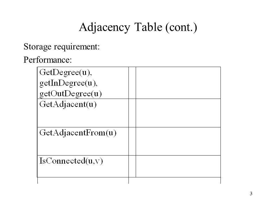 3 Adjacency Table (cont.) Storage requirement: Performance:
