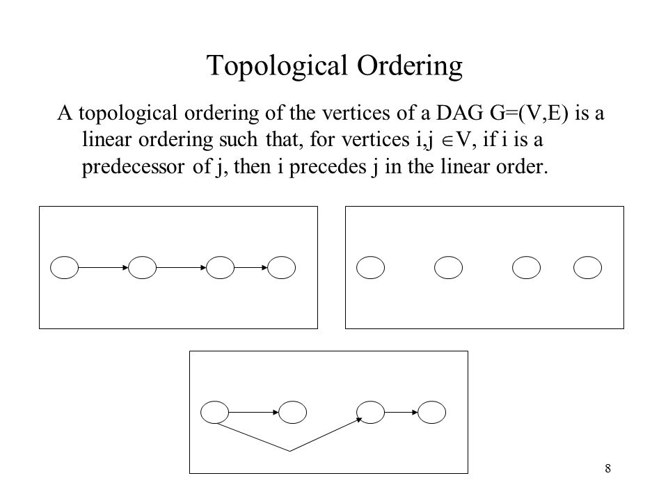 8 Topological Ordering A topological ordering of the vertices of a DAG G=(V,E) is a linear ordering such that, for vertices i,j  V, if i is a predecessor of j, then i precedes j in the linear order.