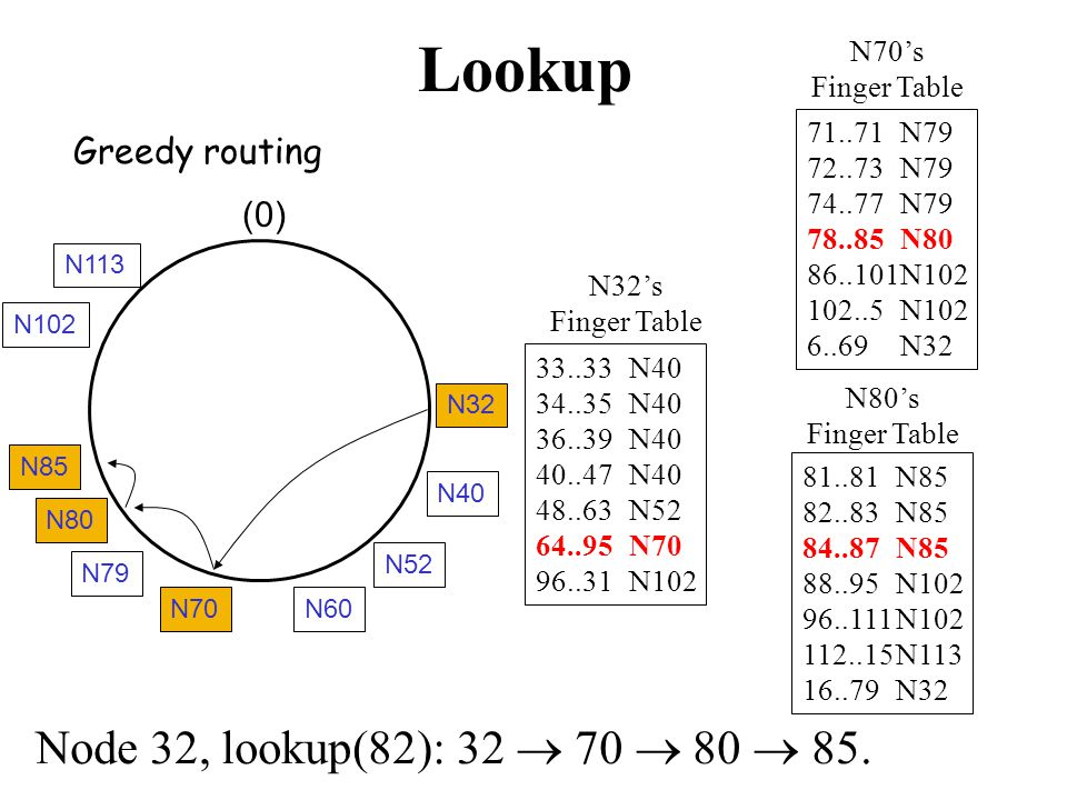 Lookup 33..33N40 34..35N40 36..39N40 40..47N40 48..63N52 64..95N70 96..31N102 N32's Finger Table Node 32, lookup(82): 32  70  80  85.