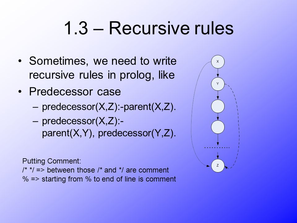 1.3 – Recursive rules Sometimes, we need to write recursive rules in prolog, like Predecessor case –predecessor(X,Z):-parent(X,Z). –predecessor(X,Z):-