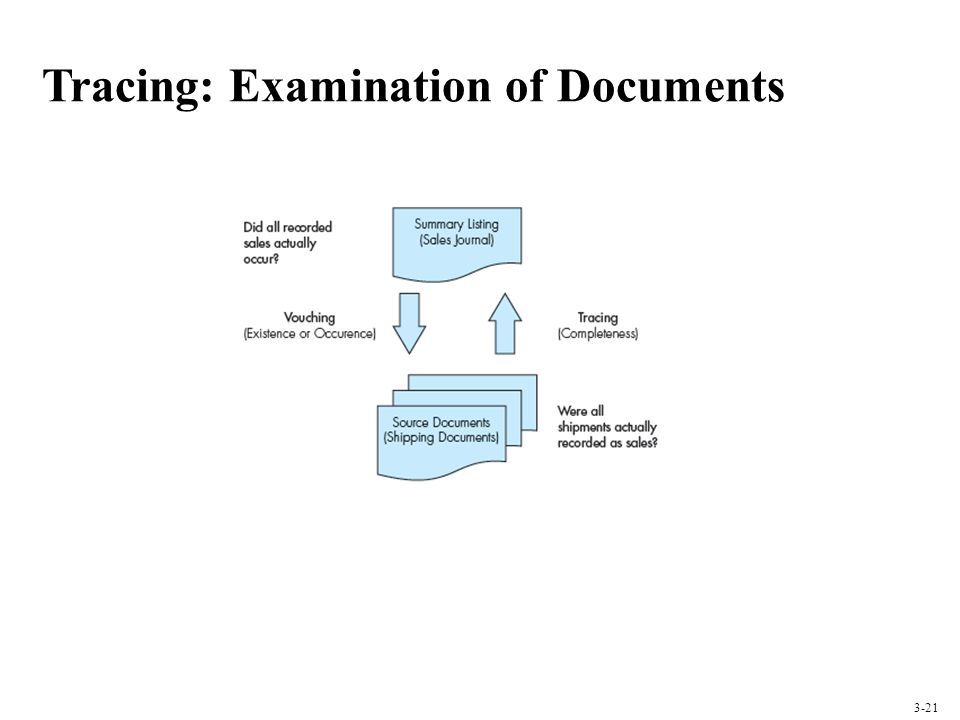 Tracing: Examination of Documents 3-21