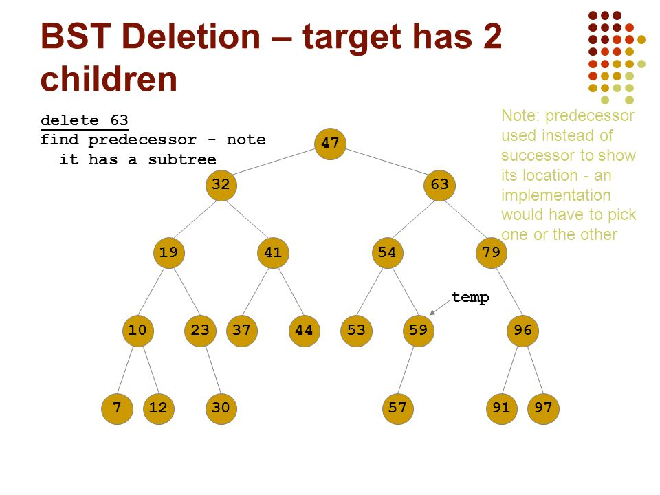 BST Deletion – target has 2 children 476332194110237125479374453599630579197 delete 63 temp find predecessor - note it has a subtree Note: predecessor used instead of successor to show its location - an implementation would have to pick one or the other