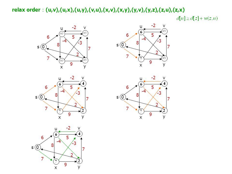 0s u x v y 6 7 8 5 -3 9 2 7 relax order : (u,v),(u,x),(u,y),(v,u),(x,v),(x,y),(y,v),(y,z),(z,u),(z,x) -4 -2 0s u x v y 6 7 8 5 -3 9 2 7 -4 -2 0s u x v y 6 7 8 5 -3 9 2 7 -4 -2 0s u x v y 6 7 8 5 -3 9 2 7 -4 -2 0s u x v y 6 7 8 5 -3 9 2 7 -4 -2
