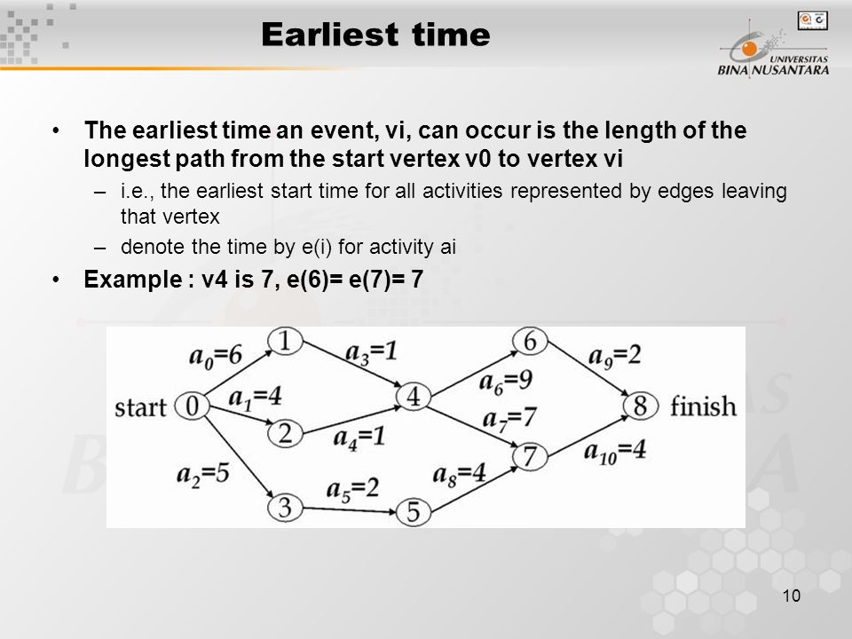 10 Earliest time The earliest time an event, vi, can occur is the length of the longest path from the start vertex v0 to vertex vi –i.e., the earliest start time for all activities represented by edges leaving that vertex –denote the time by e(i) for activity ai Example : v4 is 7, e(6)= e(7)= 7