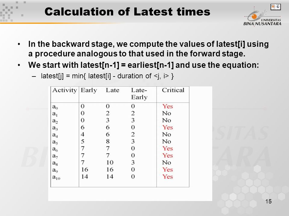 15 Calculation of Latest times In the backward stage, we compute the values of latest[i] using a procedure analogous to that used in the forward stage.