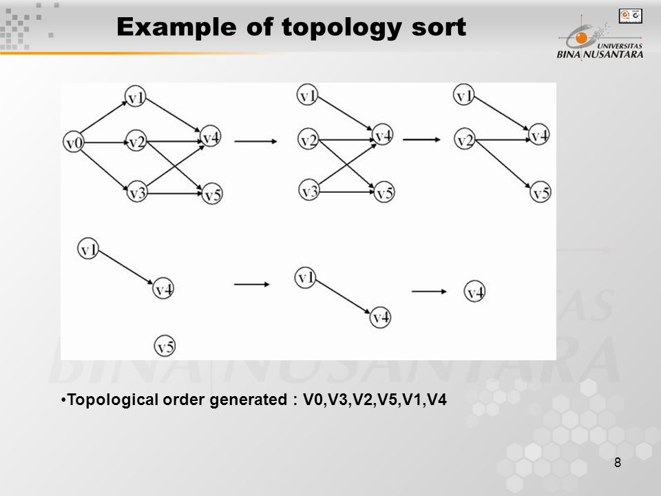 8 Example of topology sort Topological order generated : V0,V3,V2,V5,V1,V4