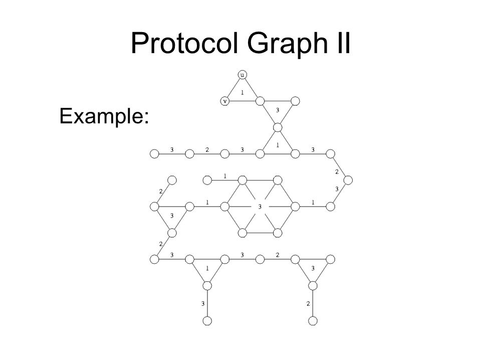 Example: Protocol Graph II