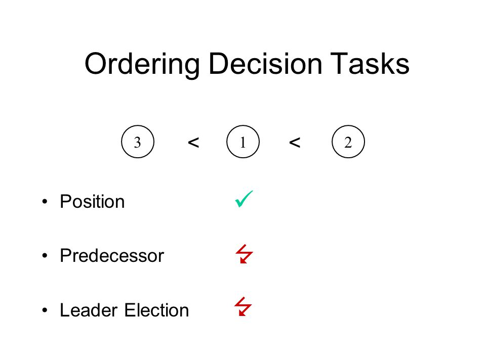 Ordering Decision Tasks Position Predecessor Leader Election 312 <<  