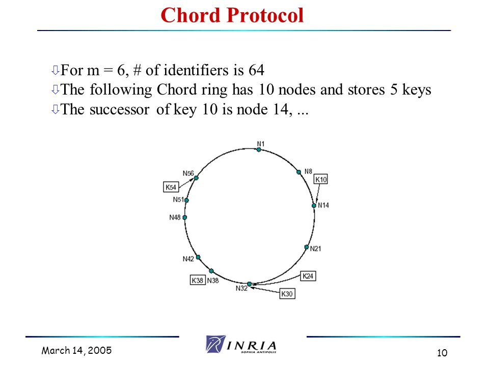 March 14, 2005 10 ò For m = 6, # of identifiers is 64 ò The following Chord ring has 10 nodes and stores 5 keys ò The successor of key 10 is node 14,...