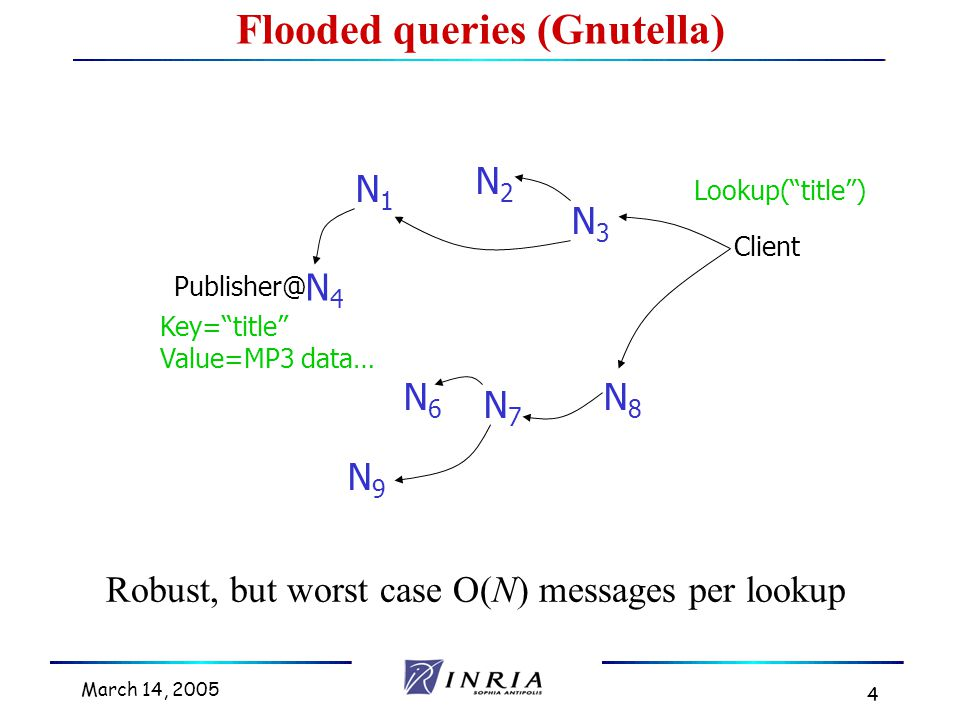March 14, 2005 5 Routed queries (Freenet, Chord, etc.) N4N4 Publisher Client N6N6 N9N9 N7N7 N8N8 N3N3 N2N2 N1N1 Lookup( title ) Key= title Value=MP3 data…