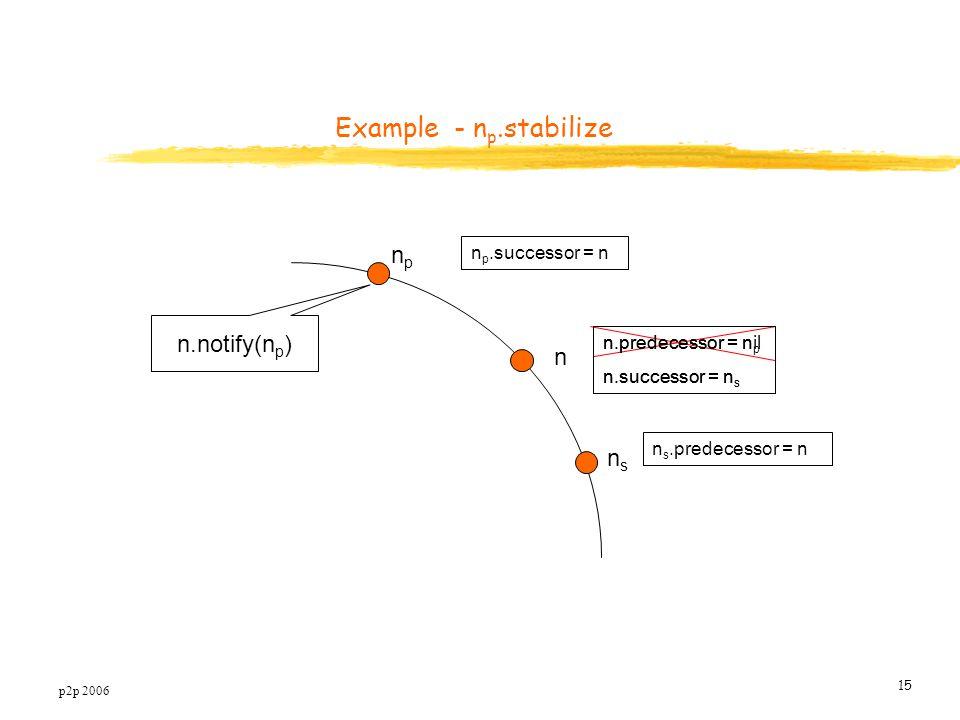 p2p 2006 15 Example - n p.stabilize npnp nsns n p.successor = n n s.predecessor = n n n.predecessor = nil n.successor = n s n.notify(n p ) n.predecessor = n p n.successor = n s