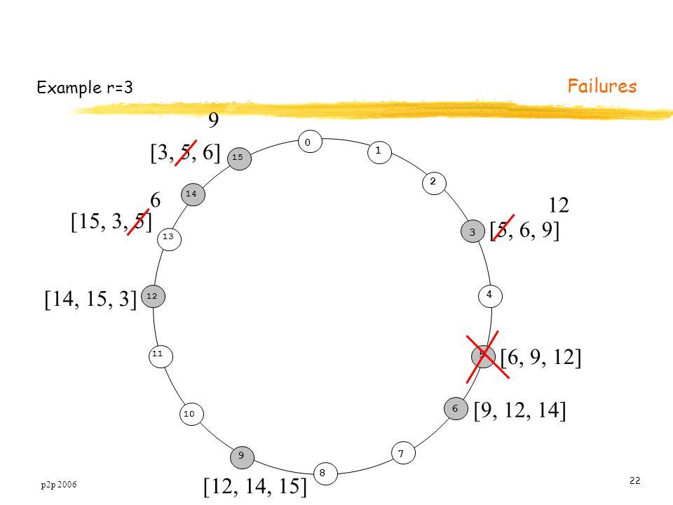 p2p 2006 22 Example r=3 0 1 3 5 7 8 10 11 12 15 2 4 6 9 14 13 5 [5, 6, 9] [6, 9, 12] [9, 12, 14] [12, 14, 15] [14, 15, 3] [15, 3, 5] [3, 5, 6] 12 9 6 Failures