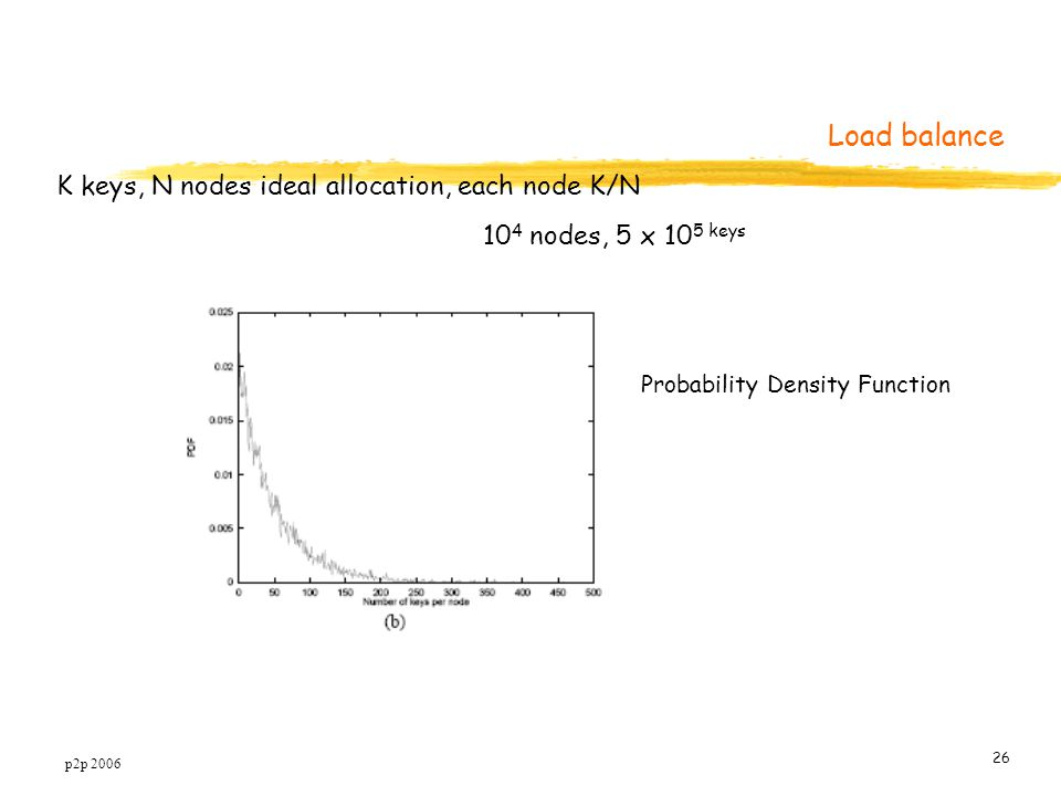 p2p 2006 26 K keys, N nodes ideal allocation, each node K/N 10 4 nodes, 5 x 10 5 keys Load balance Probability Density Function