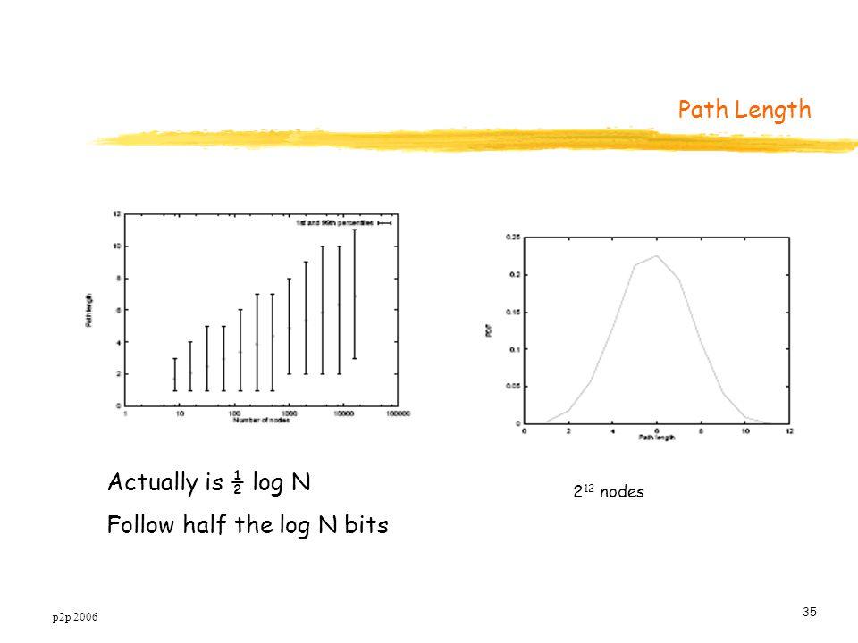 p2p 2006 35 Path Length 2 12 nodes Actually is ½ log N Follow half the log N bits