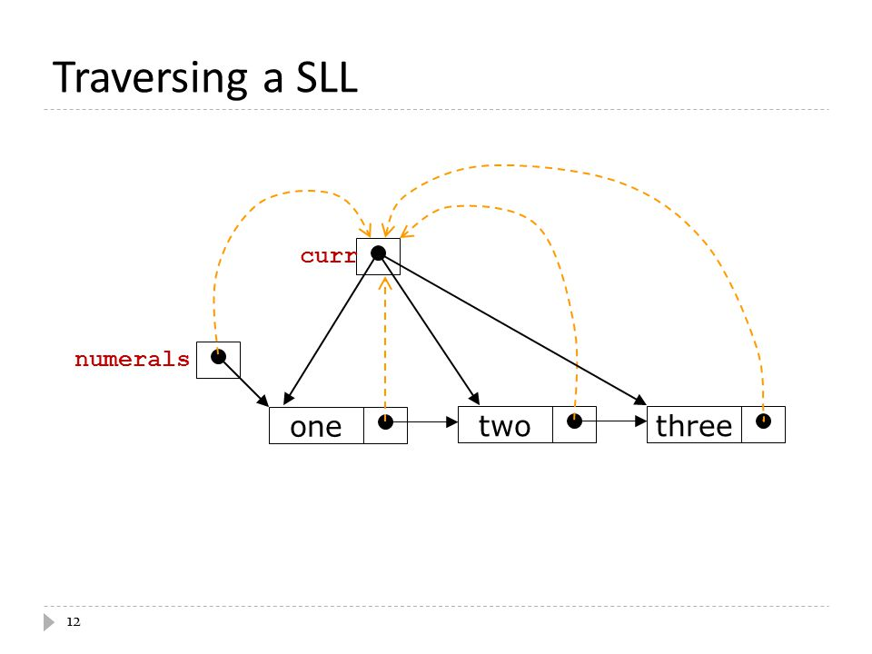 12 Traversing a SLL threetwo one numerals curr