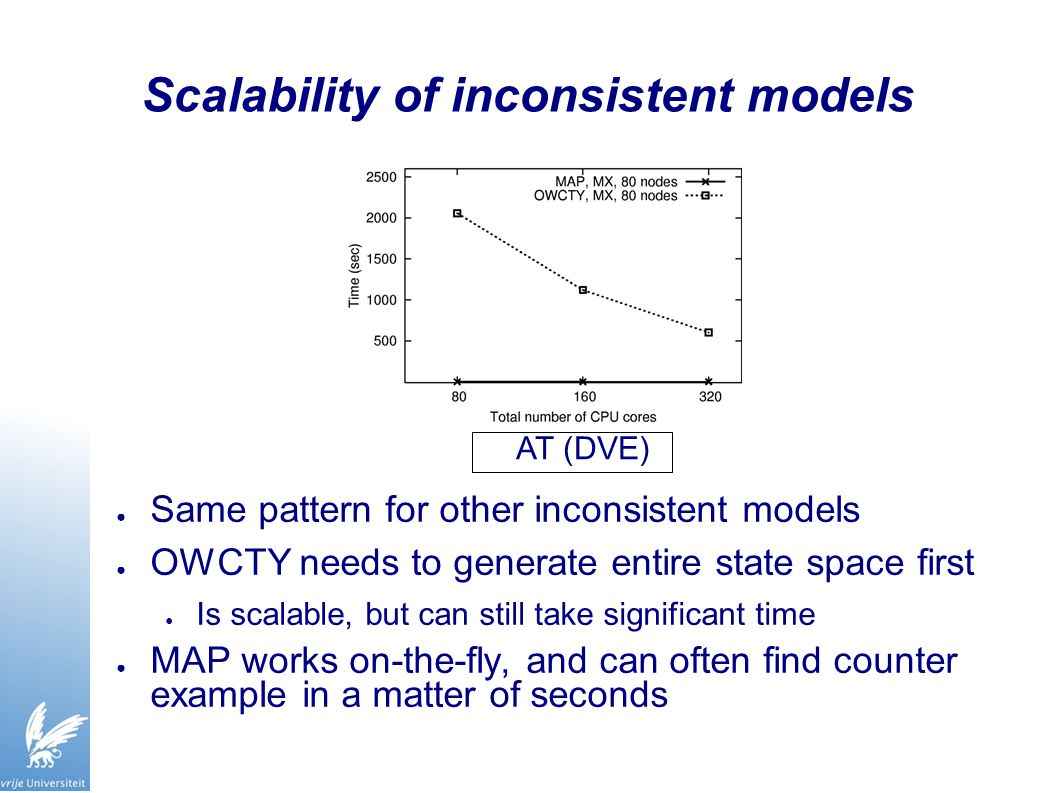 Scalability of inconsistent models ● Same pattern for other inconsistent models ● OWCTY needs to generate entire state space first ● Is scalable, but can still take significant time ● MAP works on-the-fly, and can often find counter example in a matter of seconds AT (DVE)