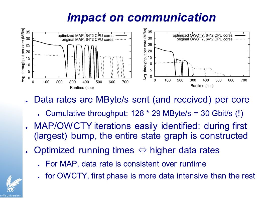 Impact on communication ● Data rates are MByte/s sent (and received) per core ● Cumulative throughput: 128 * 29 MByte/s = 30 Gbit/s (!) ● MAP/OWCTY iterations easily identified: during first (largest) bump, the entire state graph is constructed ● Optimized running times  higher data rates ● For MAP, data rate is consistent over runtime ● for OWCTY, first phase is more data intensive than the rest