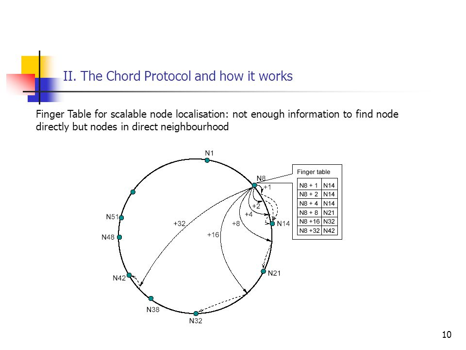 10 II. The Chord Protocol and how it works Finger Table for scalable node localisation: not enough information to find node directly but nodes in dire