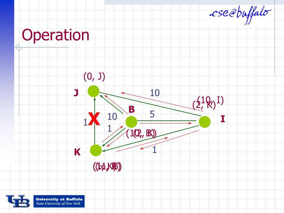 Operation J K I B (0, J) (2, K) (1, K) X 1 1 10 1 5 ( , K) (10, B) (10, I) (11, B)