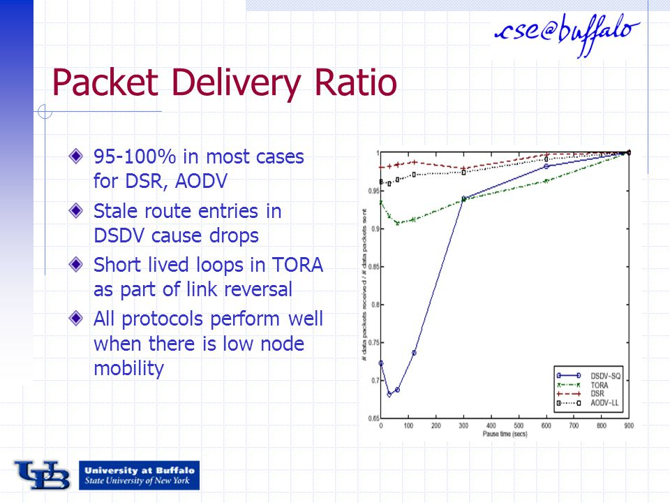 Packet Delivery Ratio 95-100% in most cases for DSR, AODV Stale route entries in DSDV cause drops Short lived loops in TORA as part of link reversal All protocols perform well when there is low node mobility